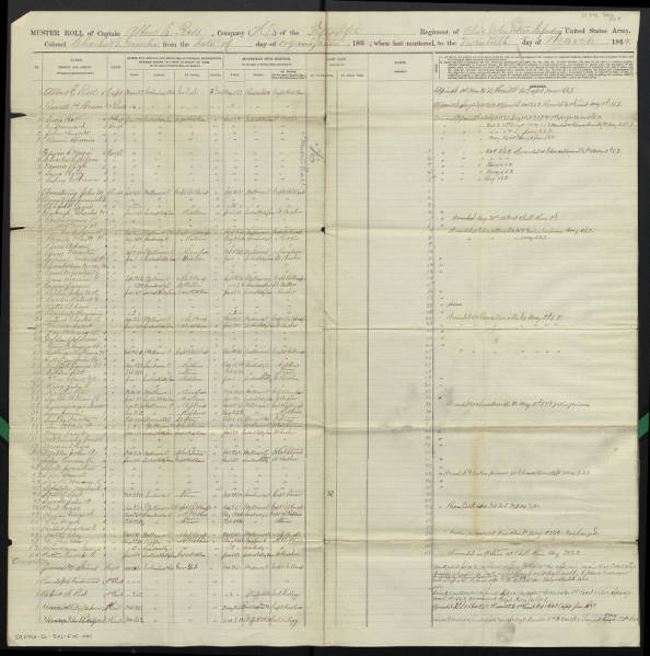 55th Ohio Volunteer Infantry Regiment muster-out rolls